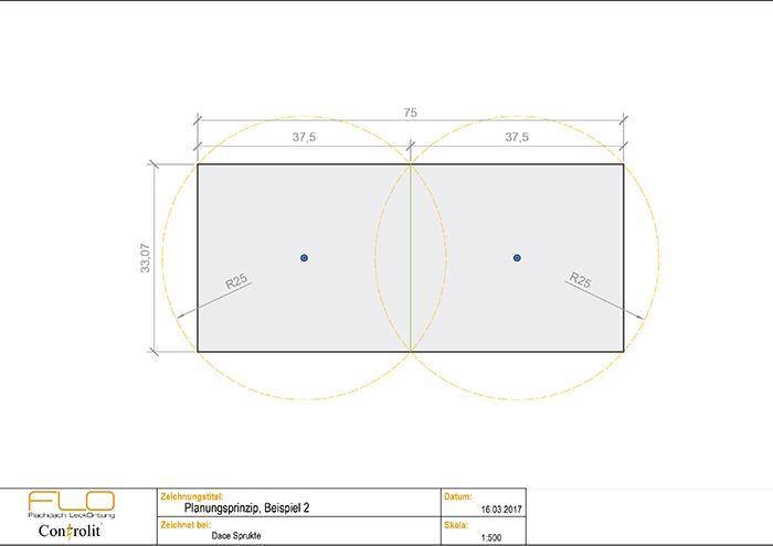 FLO System Controlit Beispiel 2